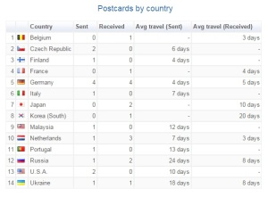 postcards by country