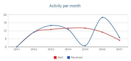 activity per month 6 months