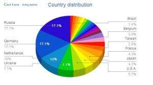 distribution recue 6 mois
